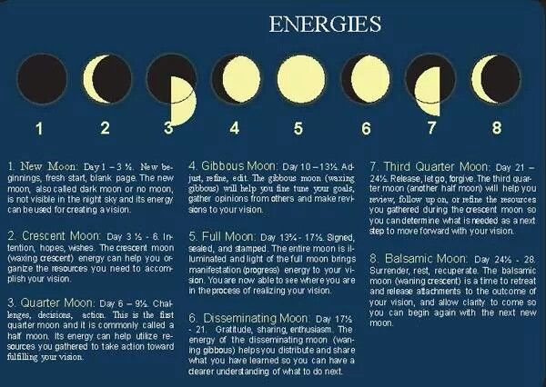 Moon Phases and meanings. www.theherbnerdpodcast.com to ...