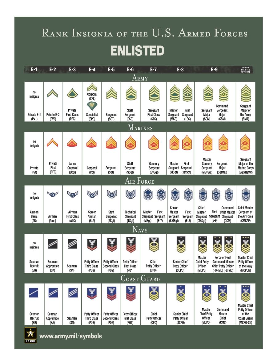 Military Rank and Insignia (USCG LSA) General Enlistment | The ...