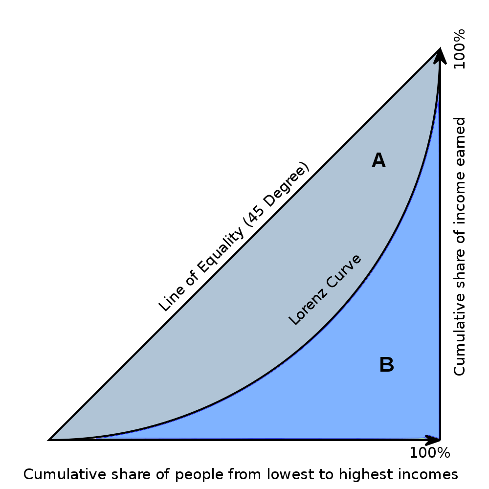 The Gini Coefficient Is The Most Widely Used Single Summary Number For Judging The Level Of Inequality In A Particular Lorenz Curve Gini Coefficient Inequality