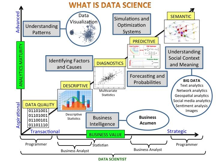 Business Intelligence and Data Science: Fuzzy Borders   Rubens Zimbres, PhD   LinkedIn
