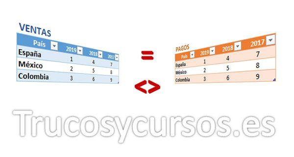 Comparar Si Dos Tablas Excel Son Iguales Excel Busqueda Y