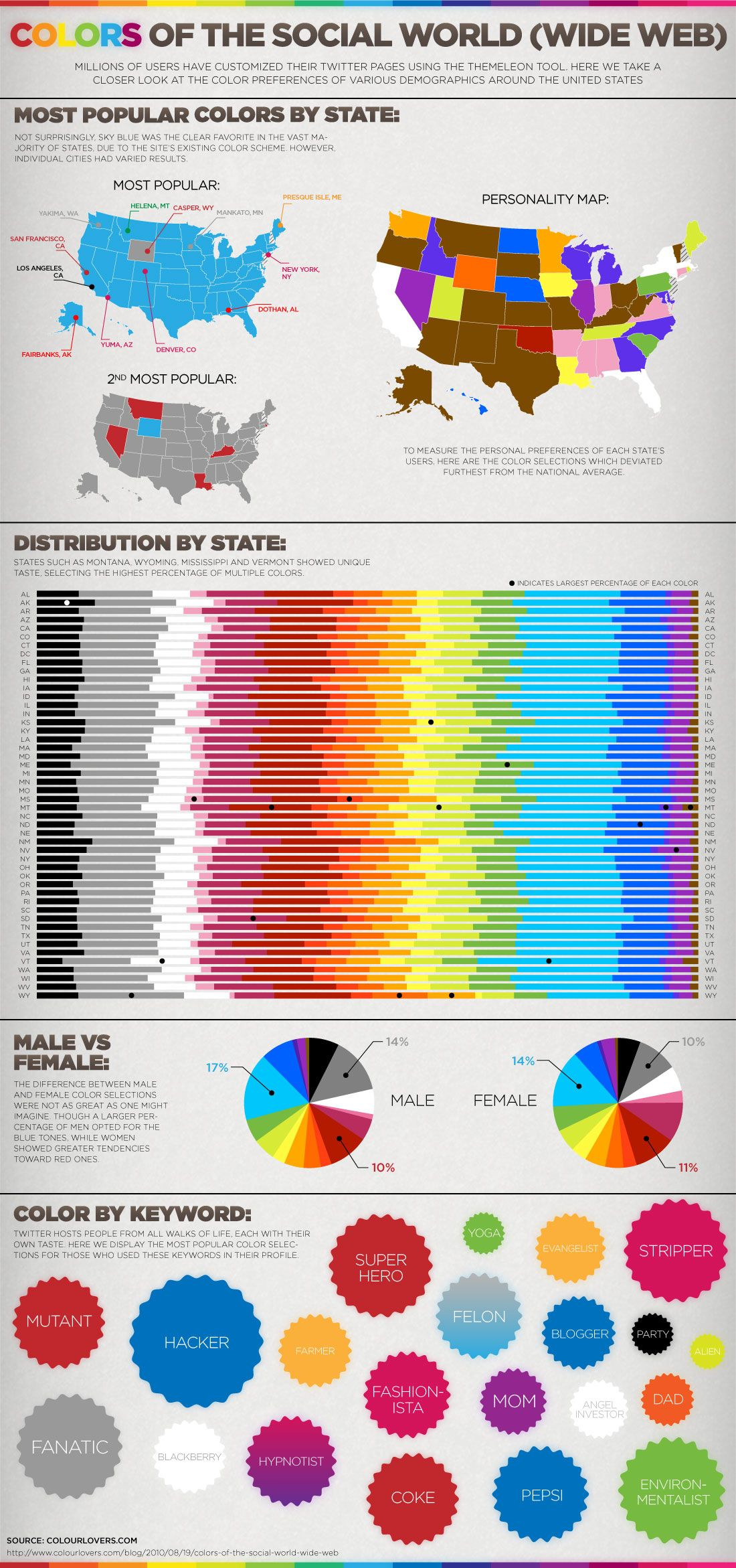 Color preferences of twitter users divided by geography. Note Iowa's pension for yellow.