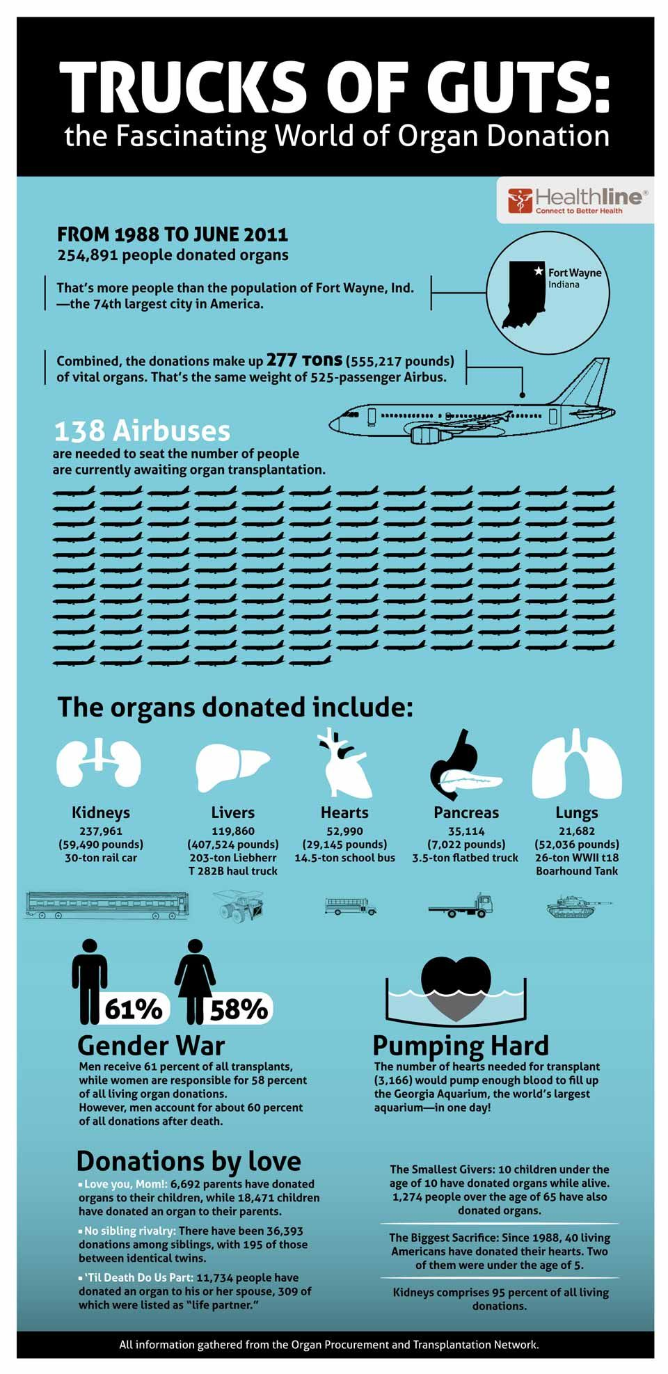 organ donation thesis Download thesis statement on organ donation in our database or order an original thesis paper that will be written by one of our staff writers and delivered according.
