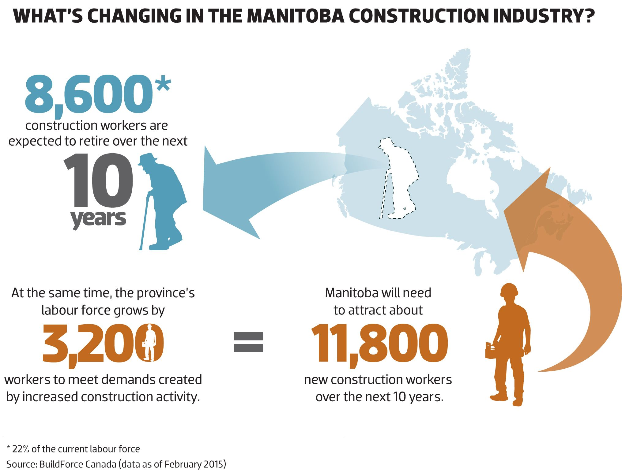 2015 What's changing in the MANITOBA construction