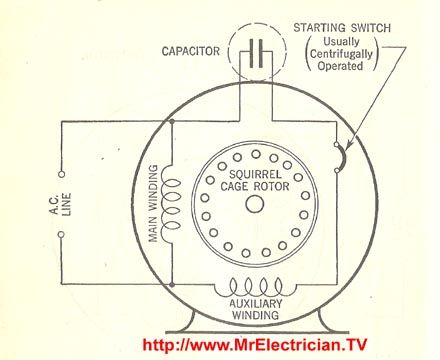 bc67b848f7fb31337a3309f11445e14c this is a split phase capacitor run electric motor diagram capacitor start motor wiring diagram at fashall.co