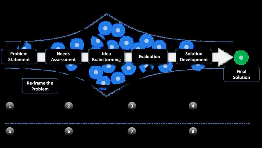 Innovation process. Innovation Funnel. Design Thinking