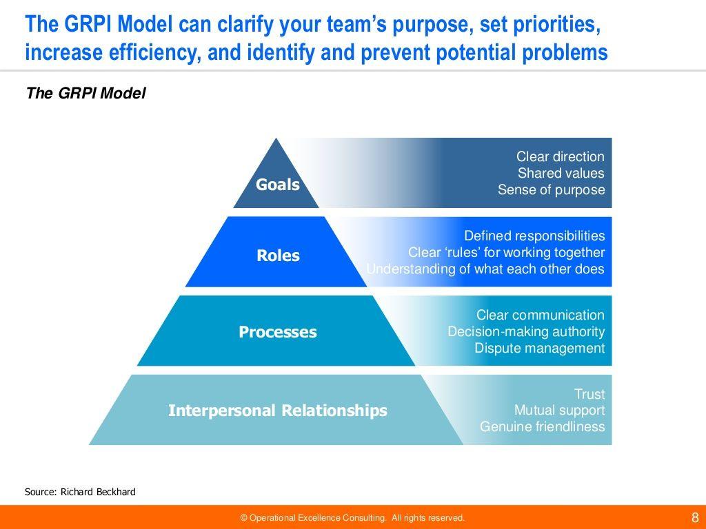 image result for team effectiveness model
