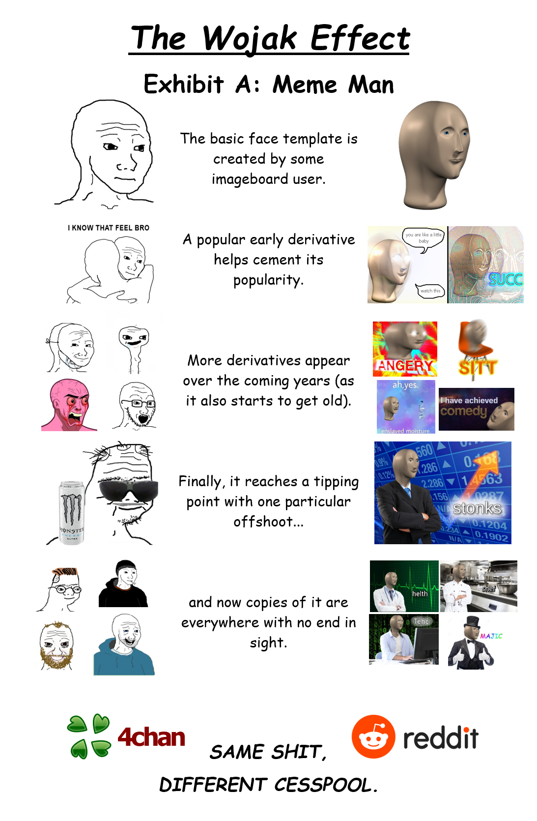 The Wojak Effect Exhibit A Meme Man in 2020 (With