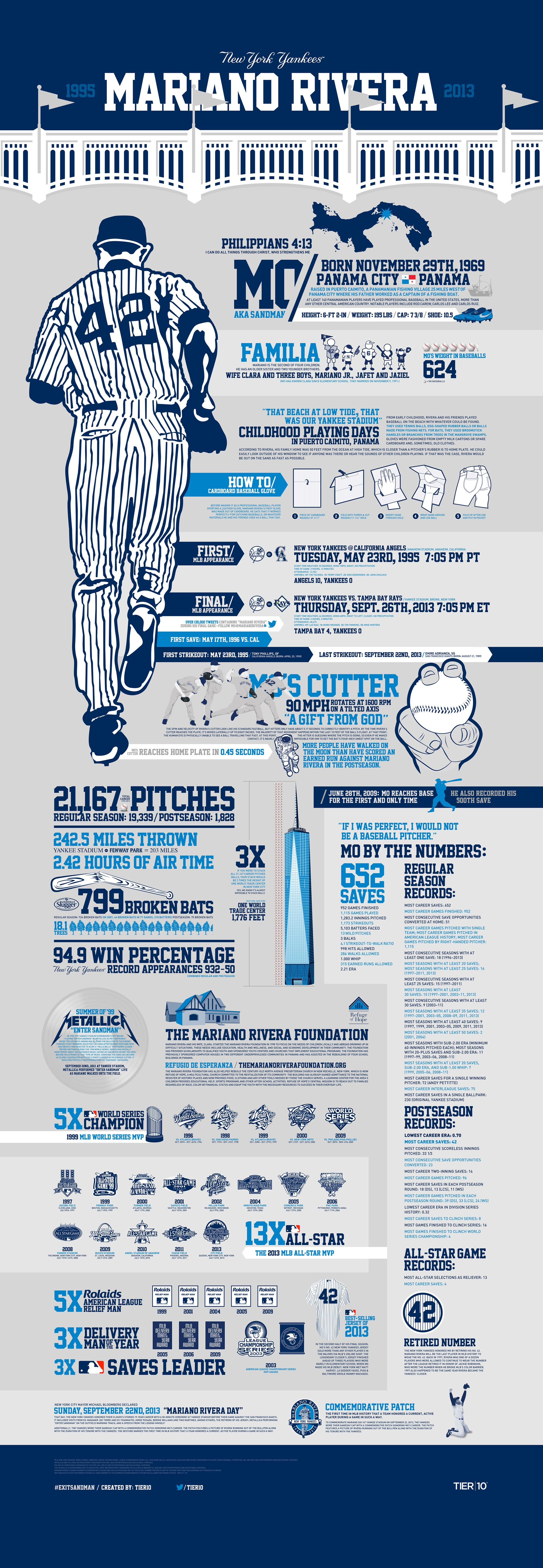 This Infographic Honors Future Hall Of Fame Pitcher Mariano Rivera Its Tells The Story Of Rivera S Life From His H New York Yankees Yankees Yankees Baseball