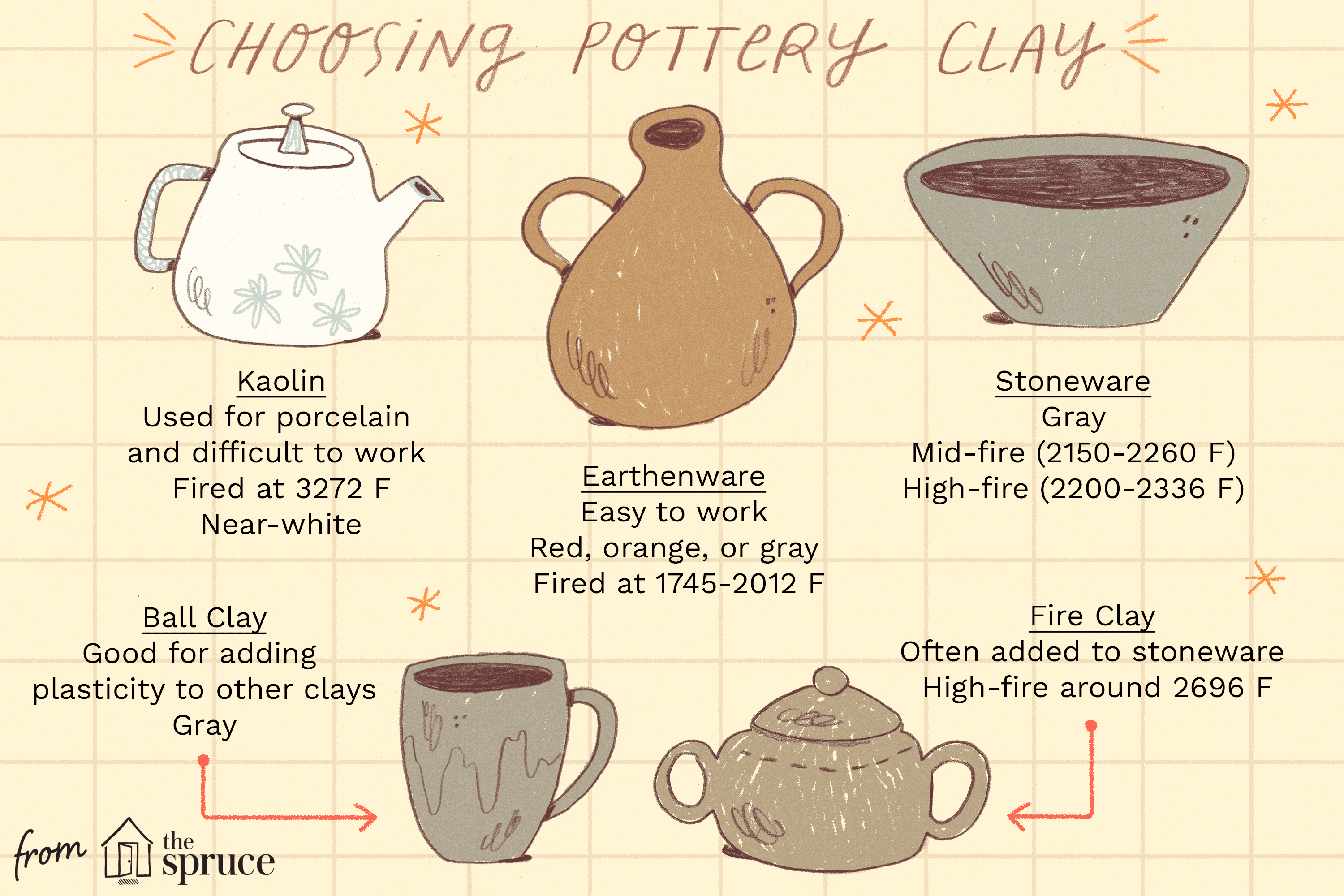 Here Is Some Basic Information For You To Understand The Different Types Of Clays Used In Pottery Clay Pottery Pottery Pottery Techniques