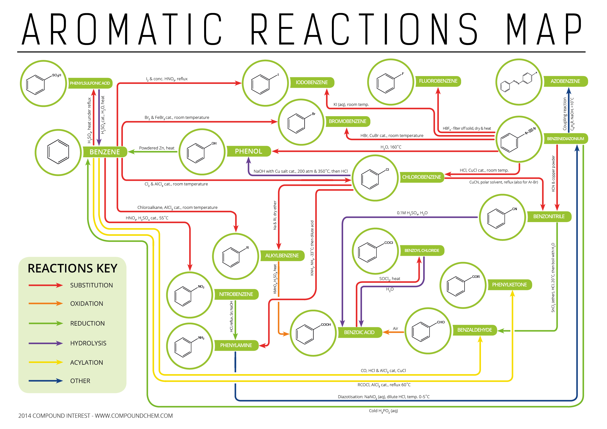 Map of reactions of aromatic compounds in organic chemistry