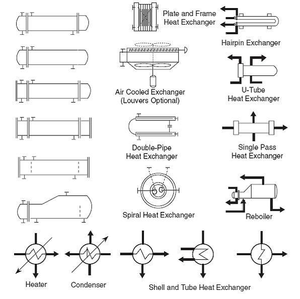 Heat Exchanger Symbols Symbols Process Flow Diagram Diagram