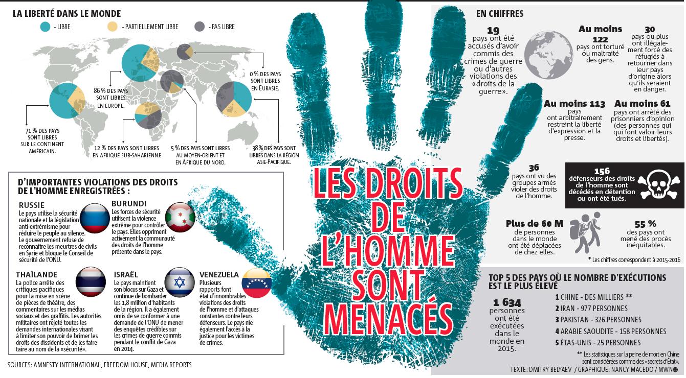 10 décembre - La journée internationale des droits de l'homme  - informacje 4 - Francuski przy kawie