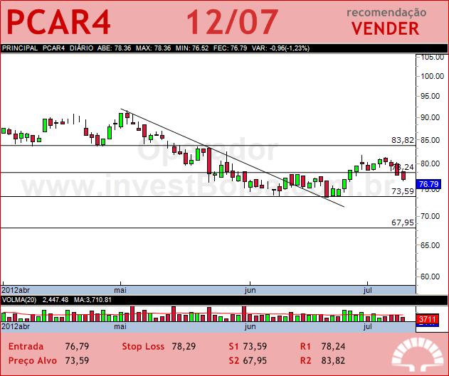 P.ACUCAR-CBD - PCAR4 - 12/07/2012 #PCAR4 #analises #bovespa