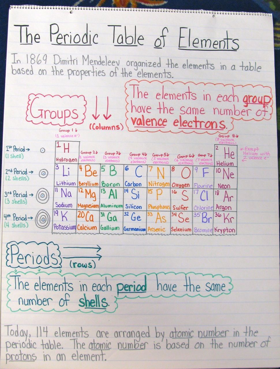 This is from a 3rd grade classroom but these are fantastic anchor this periodic table info is from a grade classroom but these are fantastic anchor charts for high school classes too gamestrikefo Choice Image