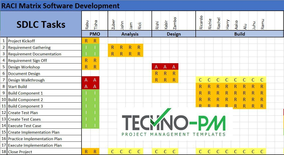 Raci Matrix Template Project Management Templates Templates