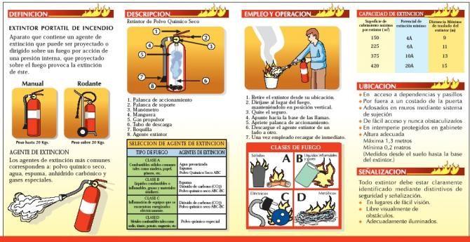 Manejo y uso de extintores | Ciencias | Salud y seguridad