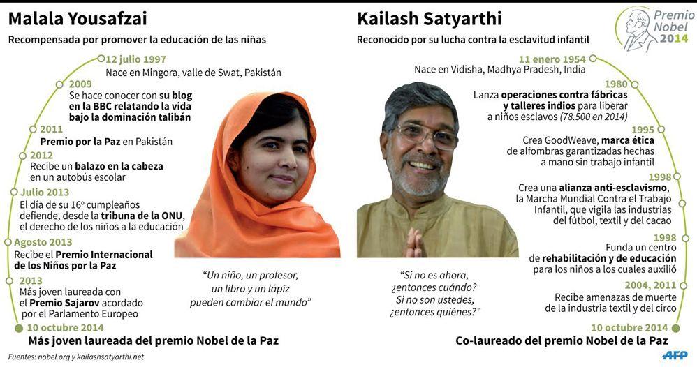 En Infografia La Vida De Malala Yousafzai Y Kailash Satyarthi