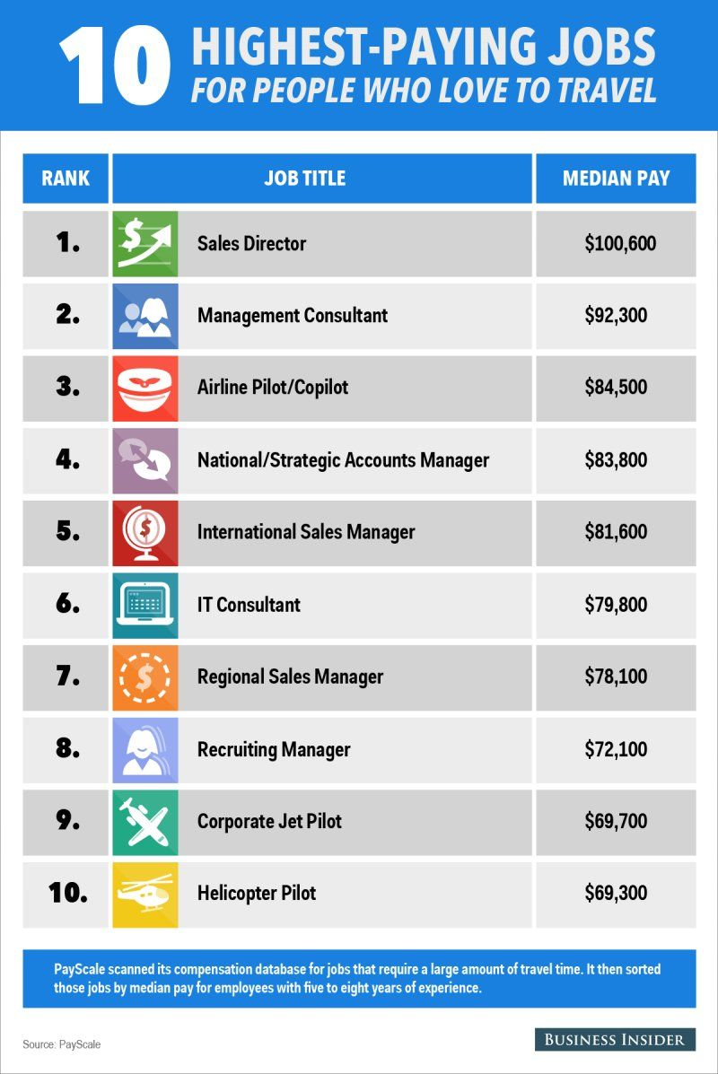 The 10 Highest Paying Jobs For People Who Love To Travel Travel Jobs Travel Jobs Career Travel Nurse Jobs