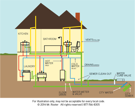 drain pipes rooter ductwork layout house tap water supply ...