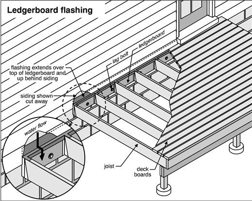 Ledger In Construction Plate : The absence of flashings allows water to enter