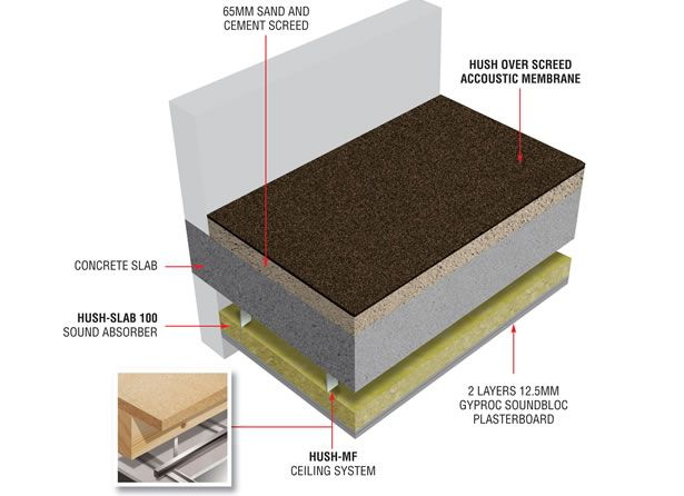 Hd1043 Overscreed Acoustic System For Soundproofing 3 Bedroom Floor Plan Sound Proofing System