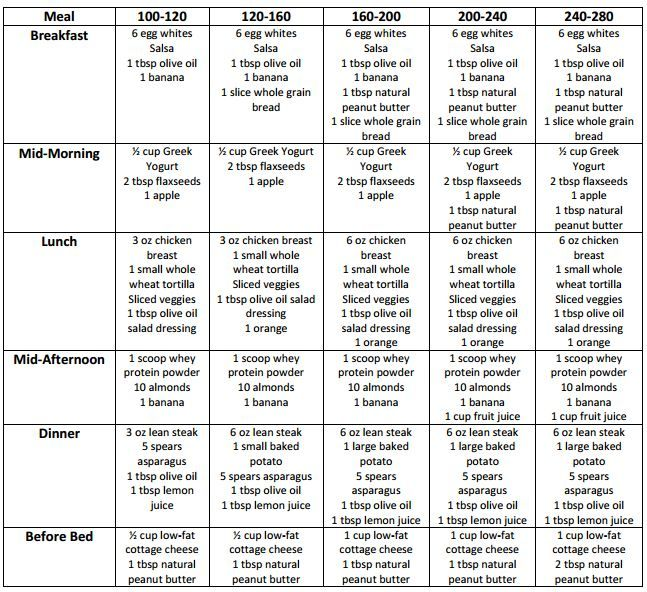 Calorie diet plan for weight loss learn more by visiting the image link also chart   info could be found at rh pinterest