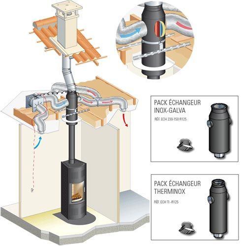 Wood stove - forced air heat exchanger Eco Friendly Housing in - Echangeur Air Air Maison