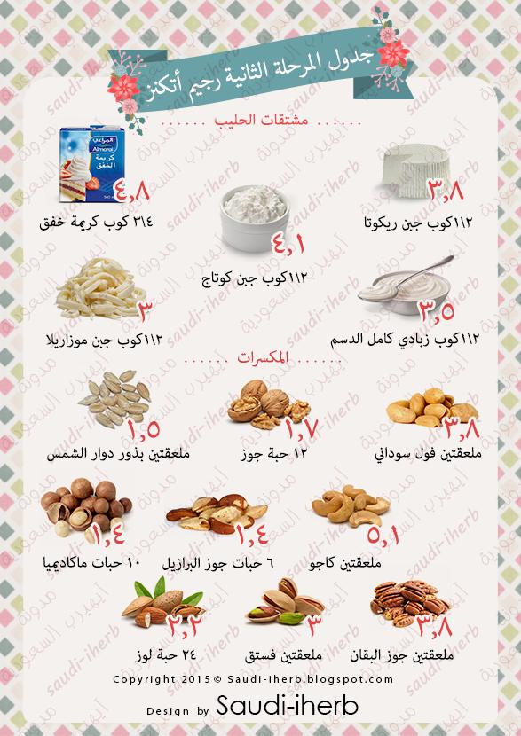 جدول الكربوهيدرات في الطعام رجيم اتكنز ودشتي Atkins Diet Recipes Low Carbohydrate Diet Keto Diet Food List
