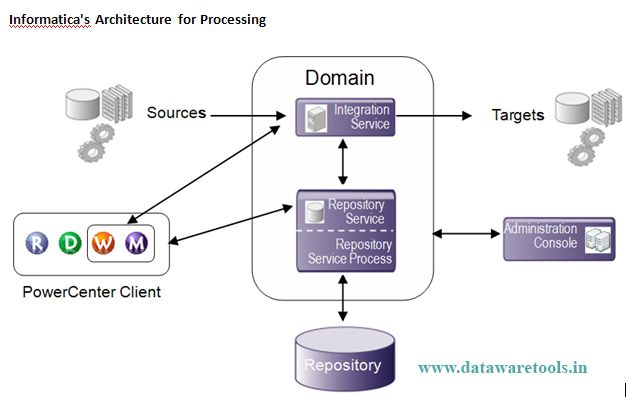 Informatica Architecture Administration Clients