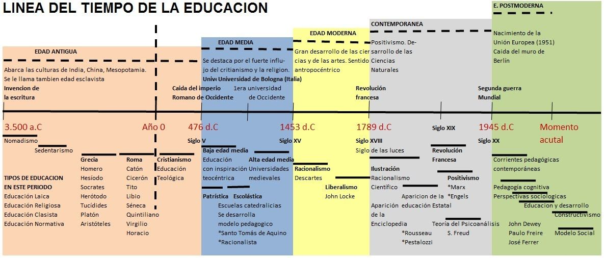 Filosofia Contemporanea Linea Del Tiempo Buscar Con Google Historia De La Educacion Linea Del Tiempo Linea Del Tiempo Historia
