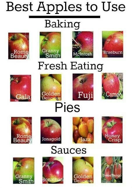 Best Apples chart: to use to baking, eating, pies, sauces