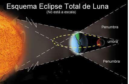 Tipos De Eclipse Lunar Buscar Con Google Tipos De Eclipses Lunares Eclipse De Luna Eclipse