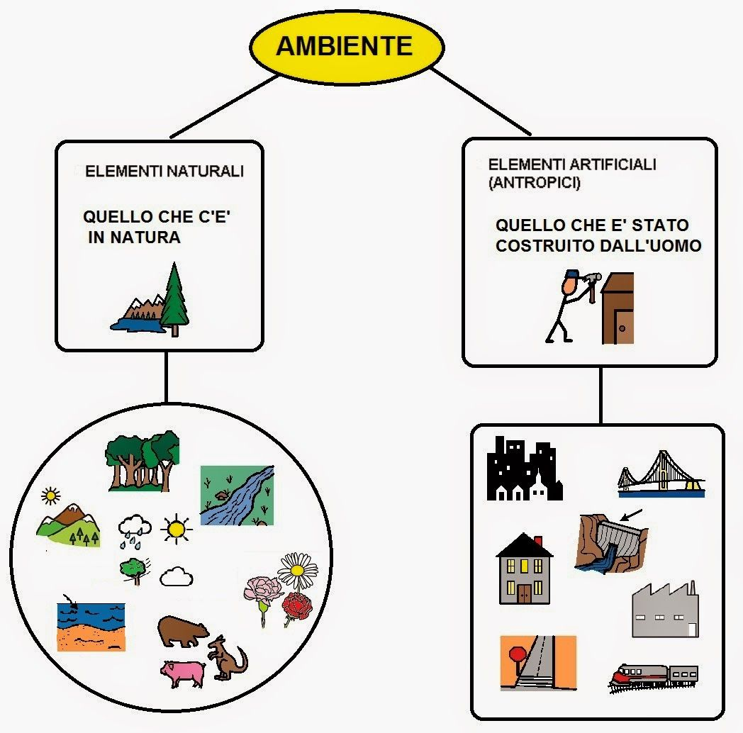 Elementi Naturali Ed Antropici Italian Lessons Geography