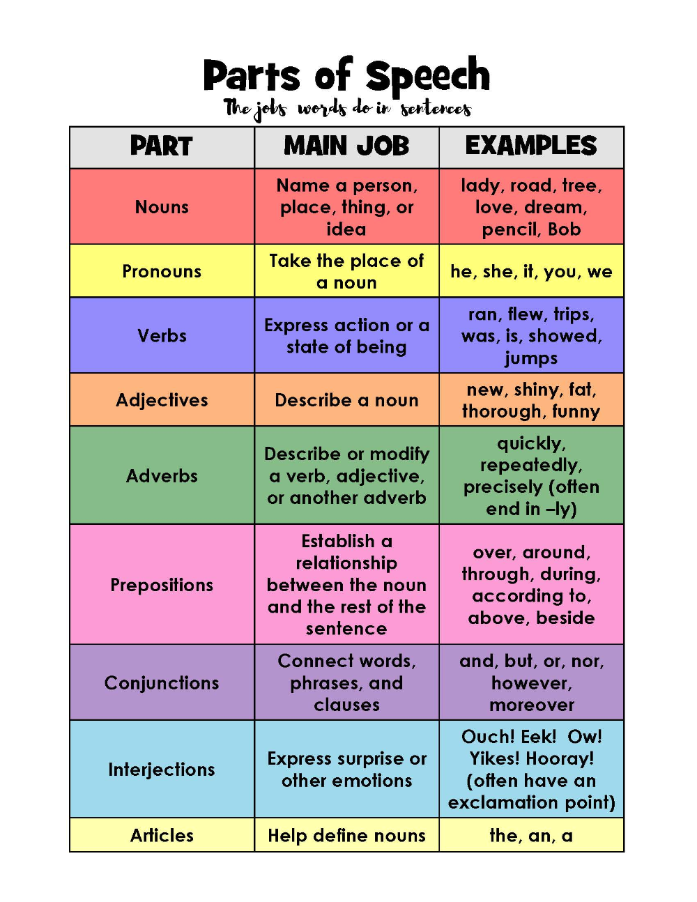free printable parts of speech worksheets   Google Search ...