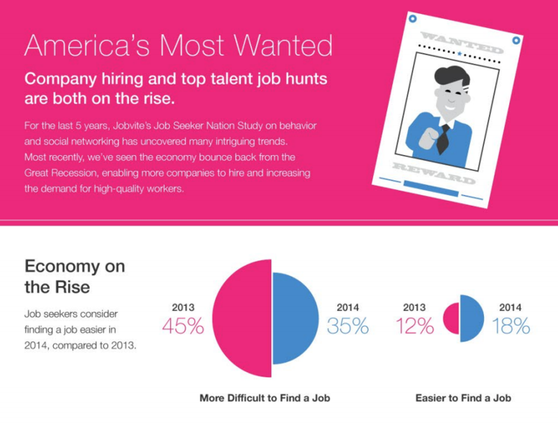 what does hiring and the new job hunt look like today