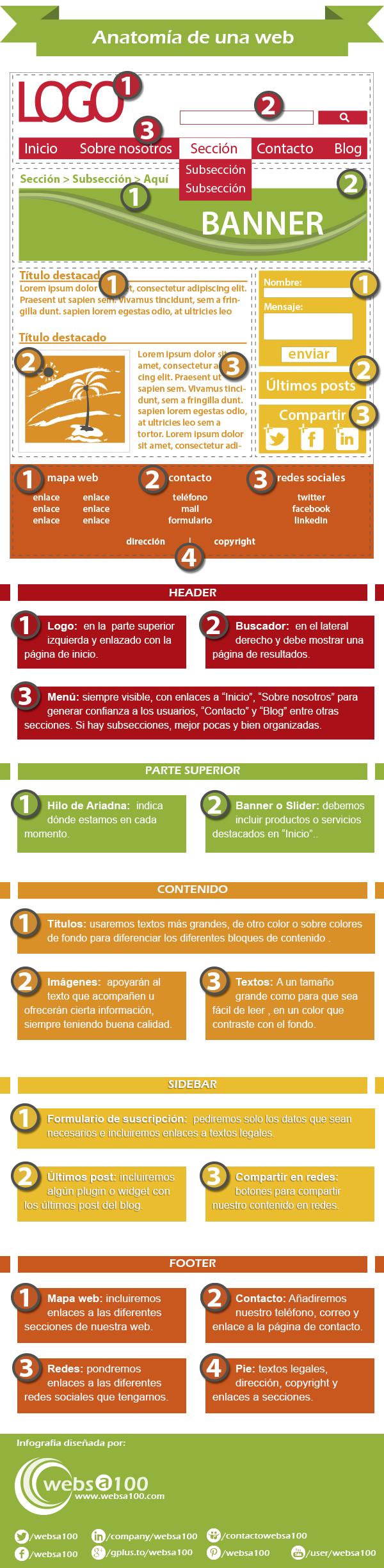 Anatomía de una web #infografia #infographic | Las funciones ...