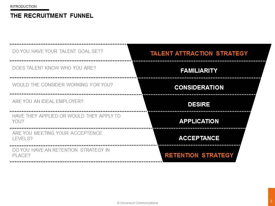 Recruitment Funnel  Social Hr    Employer Branding