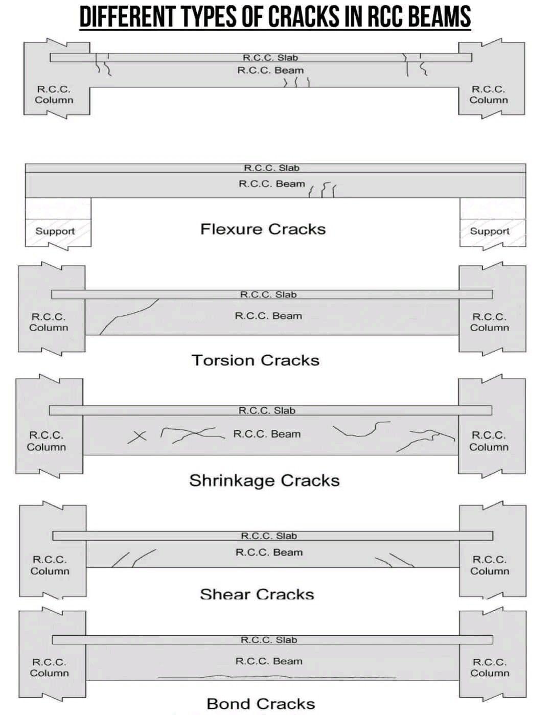 Different Types Of Cracks In Beam Civil Engineering Beams Engineering