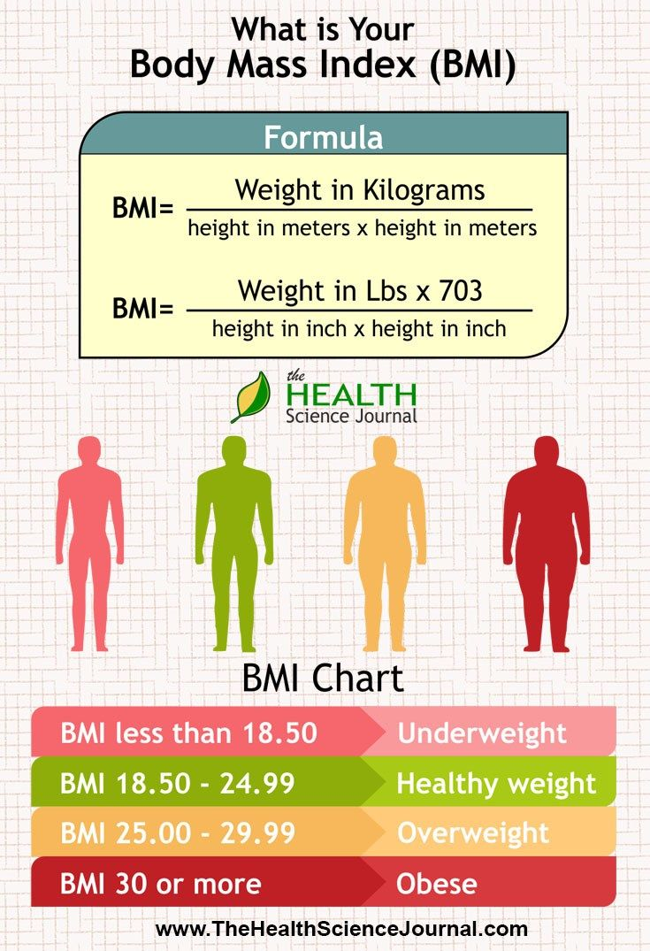Do you know what your bmi is fat exercises and diabetes what your doctor wants you to know about weight loss the health science journal geenschuldenfo Gallery