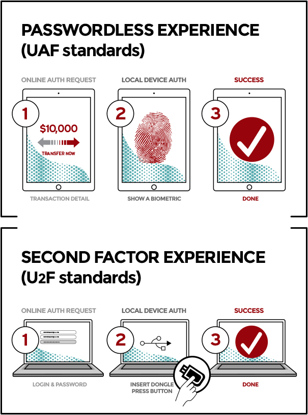 Specifications Overview FIDO Alliance Biometric