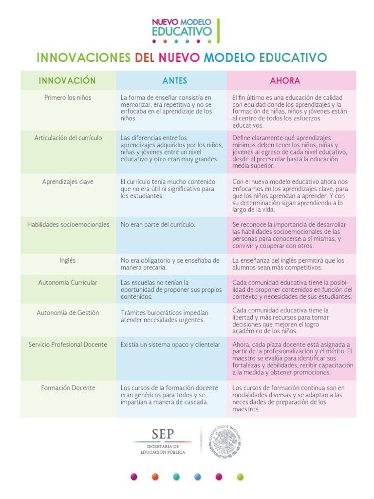 I\'m reading Innovaciones Del Nuevo Modelo Educativo on Scribd ...