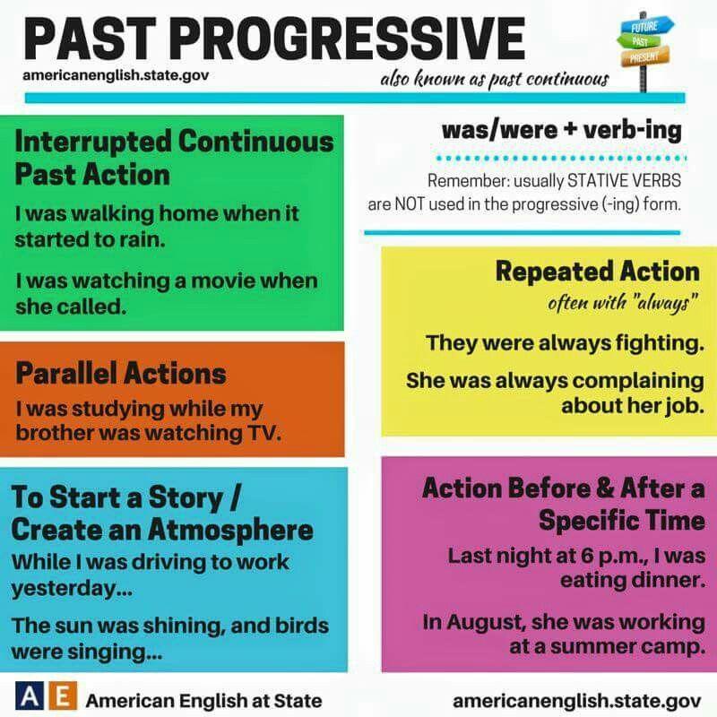 Past Progressive Tense Tiempo Ingle Tema De Vocabulario En Ingles Paraphrasing Tool Quora
