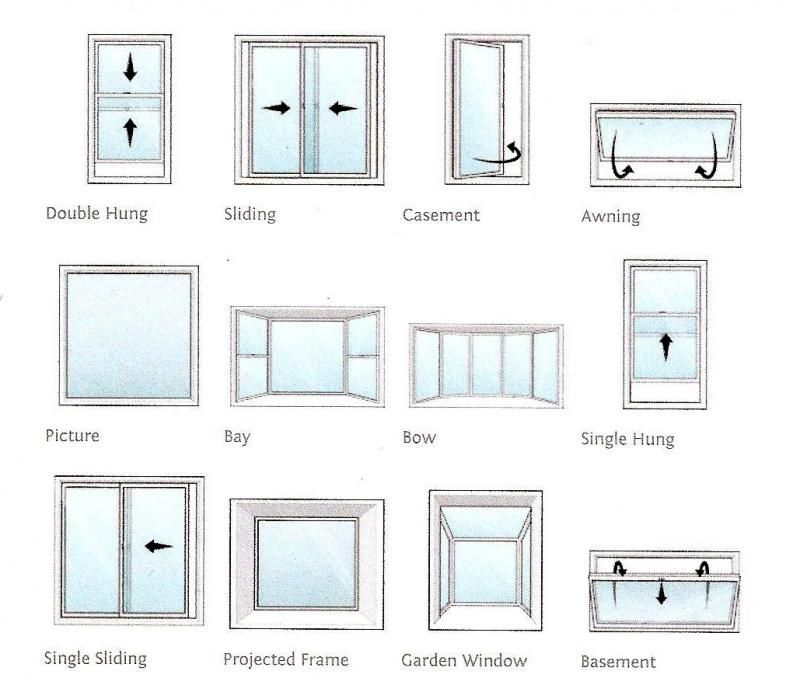 Which style of window is suitable for your home windows for Different types of doors for houses