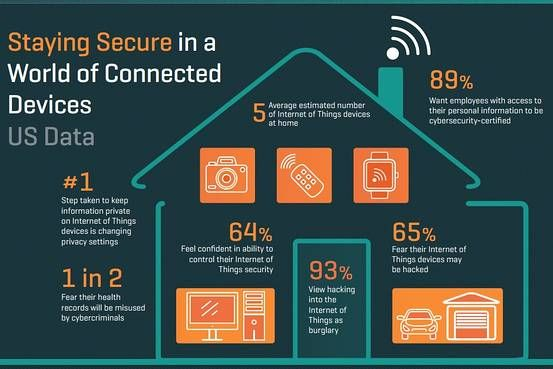 Internet Of Things Security Issues Require A Rethink On Risk Management Risk Management Security Cyber Security