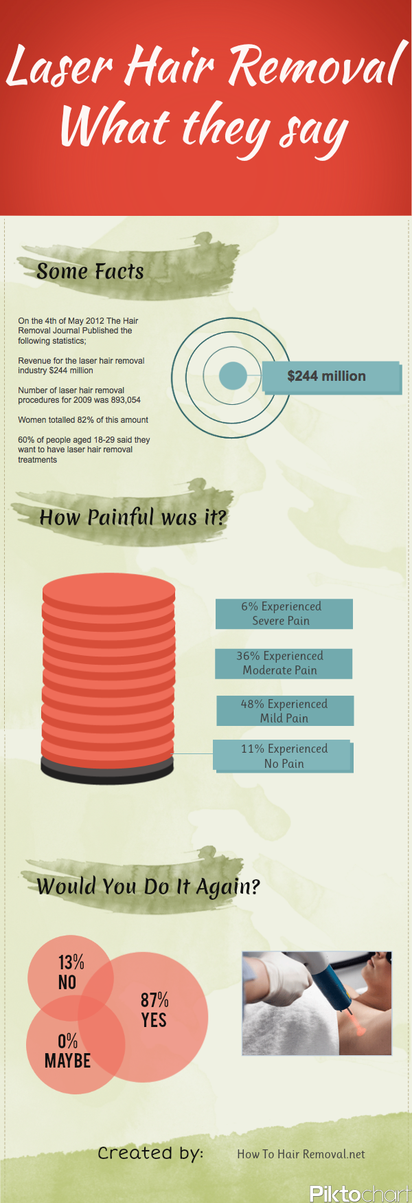 """Laser Hair Removal: What They say [INFOGRAPHIC] 