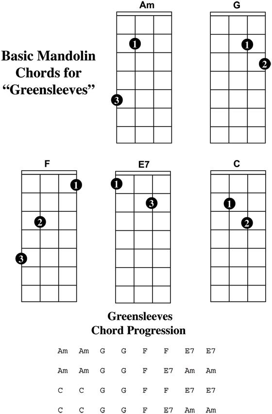 Greensleeves Chords Mandolinspiration Pinterest Mandolin