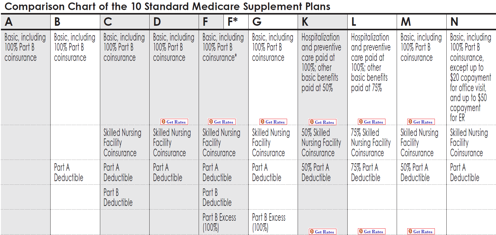 Helpful tips things to remember when buying medicare supplement