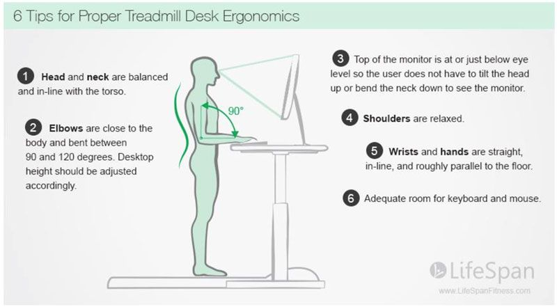 Desk Ergonomics For Treadmill Desks And Standing Workstations How To Sit Or Stand At Work Without Getting Treadmill Desk Standing Desk Ergonomics Desk Posture
