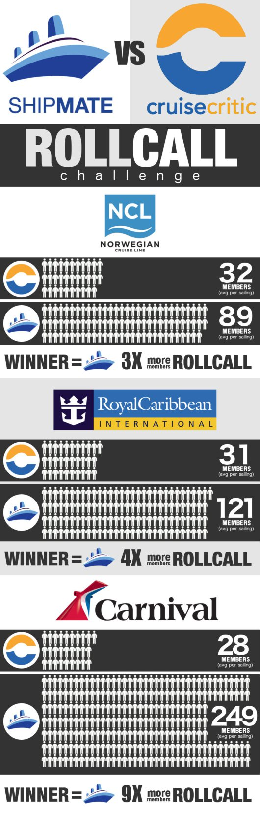 Cruise Roll Call Challenge - Ship Mate vs Cruise Critic. Who has the biggest cruise ship roll cals?!